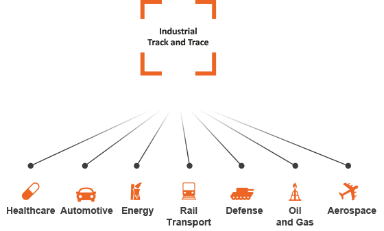 Graphic of STid Group's industrial track and trace activities