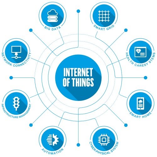 Scheme the IoT technology